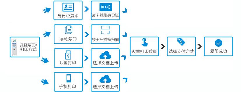 自助打印复印机的使用流程--广州奔想智能科技有限公司