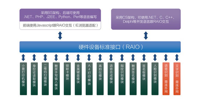 RAIO调用包简介-广州奔想智能科技有限公司