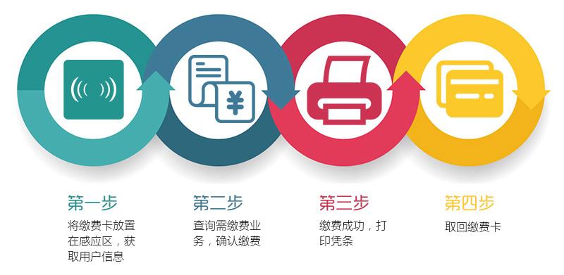 无人值守、流程简单、自助充值缴费机-广州奔想技能科技有限公司