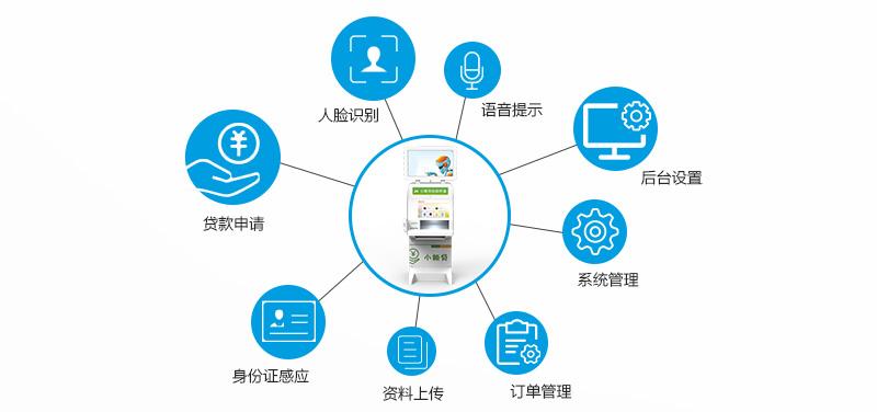 人脸识别、贷款申请、身份证感应、资料上传、订单管理、系统管理、后台管理、后台设置、语音提示--广州奔想智能科技有限公司