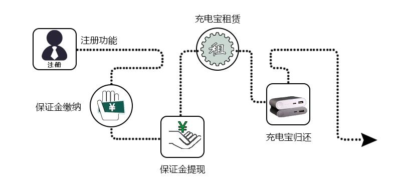 注册功能、保证金缴纳、保证金提现、充电宝租赁、充电宝归还-广州奔想智能科技有限公司
