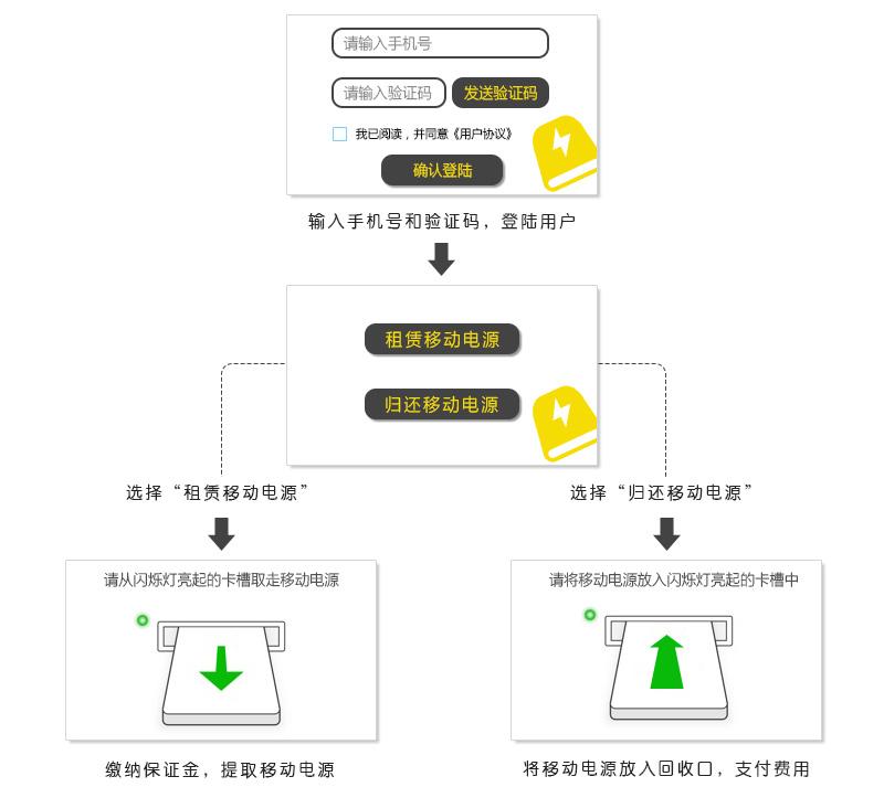 移动电源共享系统、使用流程-广州奔想智能科技有限公司