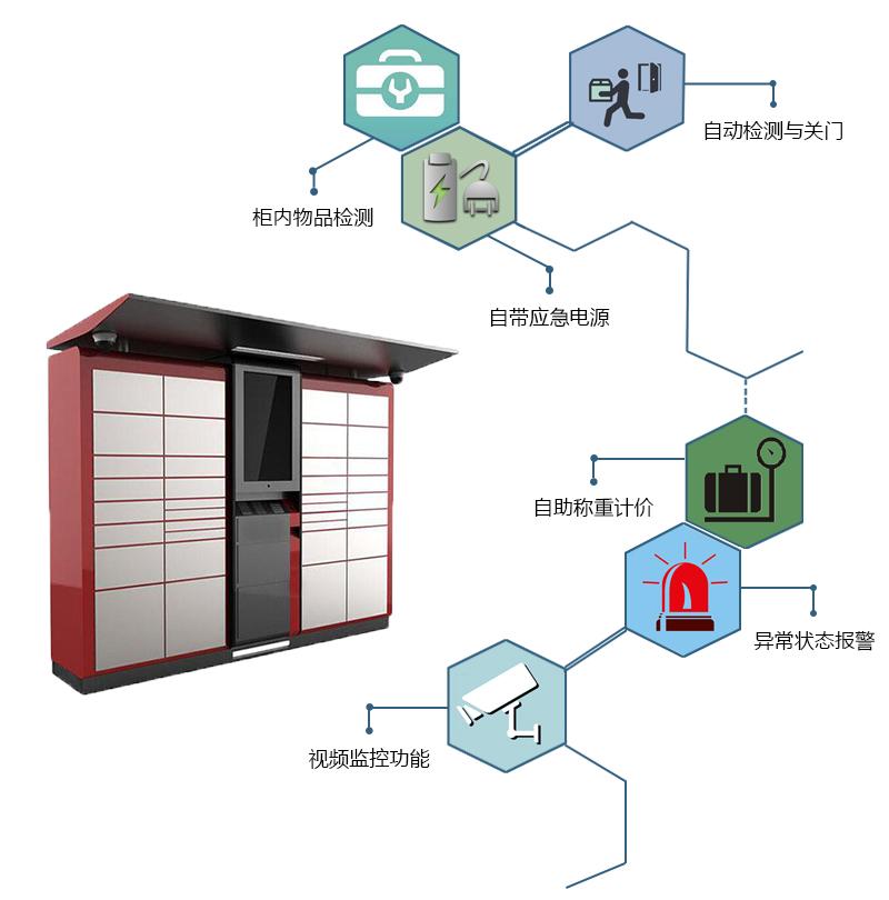 柜内物品检测、自带应急电源、自带检测与关门、自助称重计价、异常状态报警、视频监控功能-广州奔想智能科技有限公司