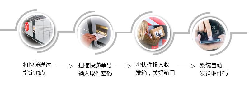 快递自助寄存智能柜快递发送流程-广州奔想智能科技有限公司