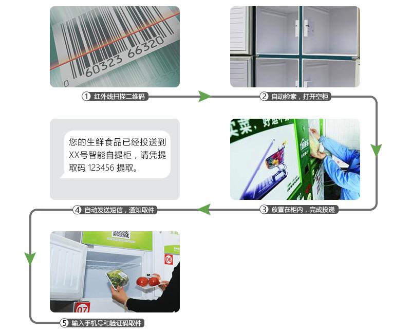 智能生鲜柜使用流程-广州奔想智能科技有限公司