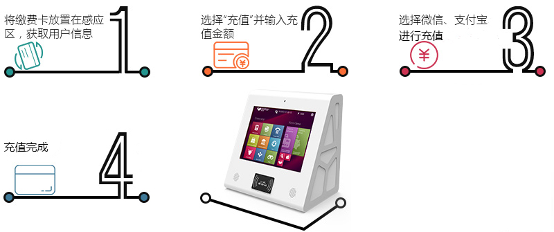 充值流程-广州奔想智能科技有限公司