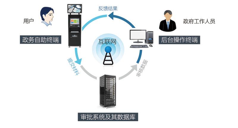 模块介绍-广州奔想智能科技有限公司