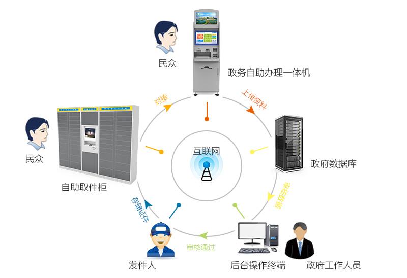 政务自助办理一体机 自助取件柜 政府-广州奔想智能科技有限公司